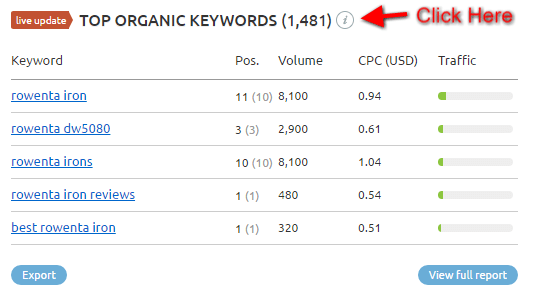Top Organic Keywords Semrush