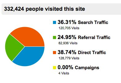 Google Analytic Traffic