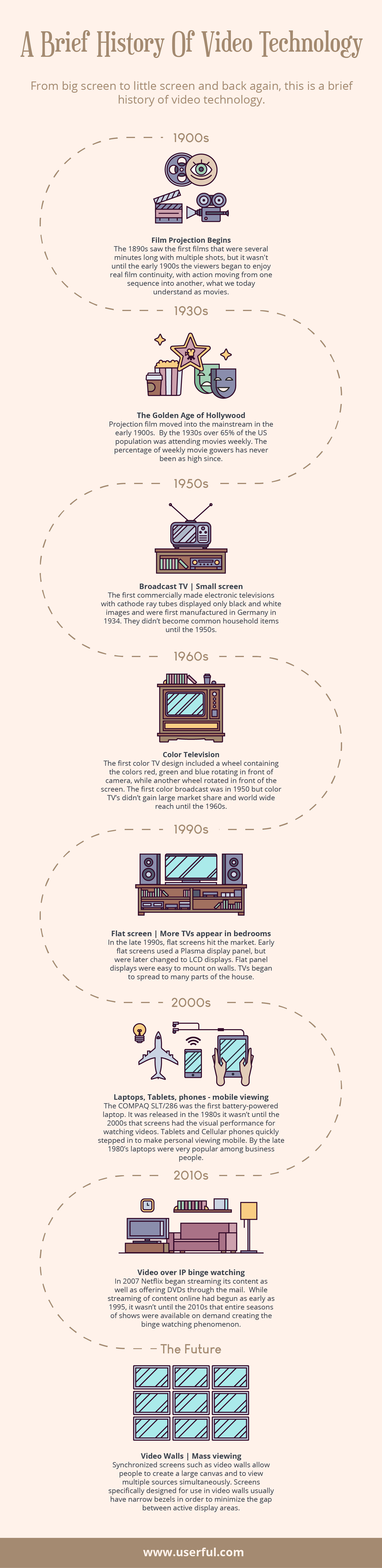 Infographic - History of Video Technology