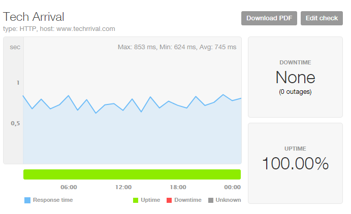 Tech Arrival Pingdom Uptime