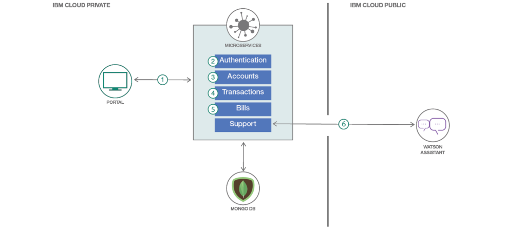 IBM Microservice Cloud Architecture