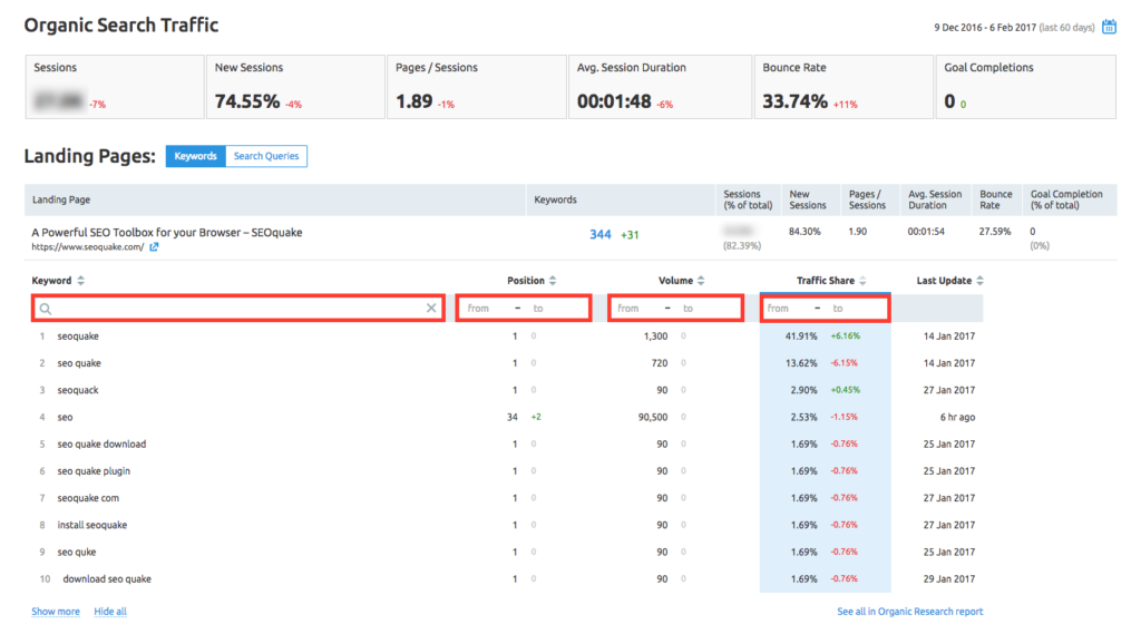 SEMrush Organic Traffic Insights
