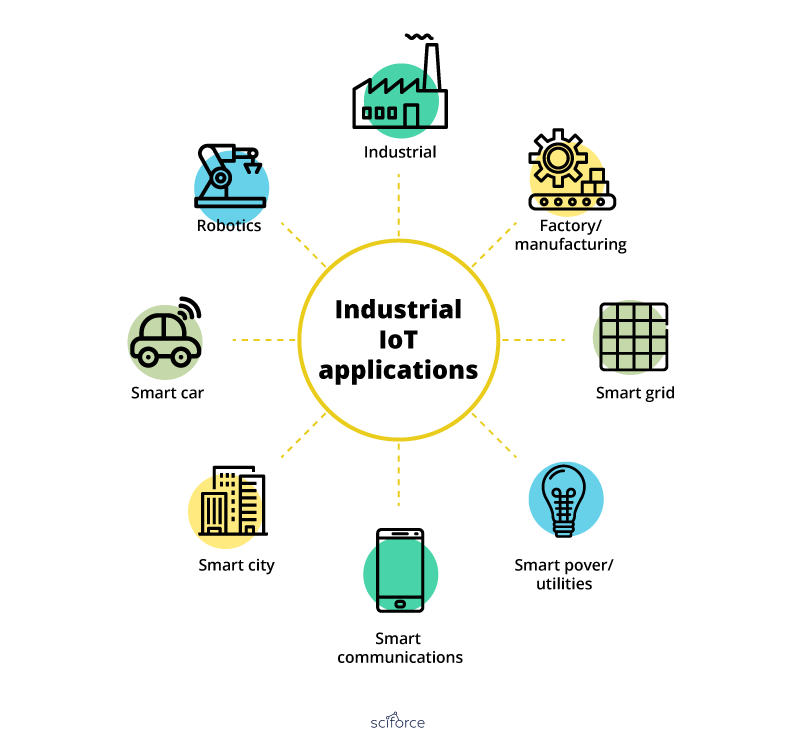 Industrial Iot Applications
