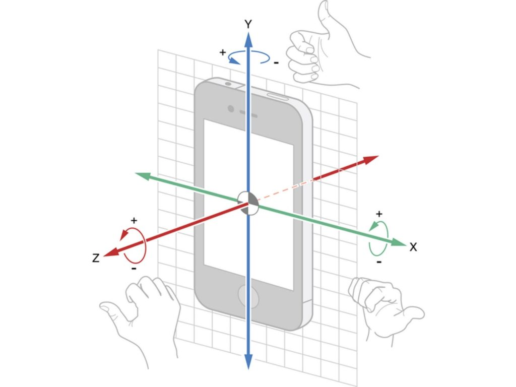 Gyroscope In Mobile Device