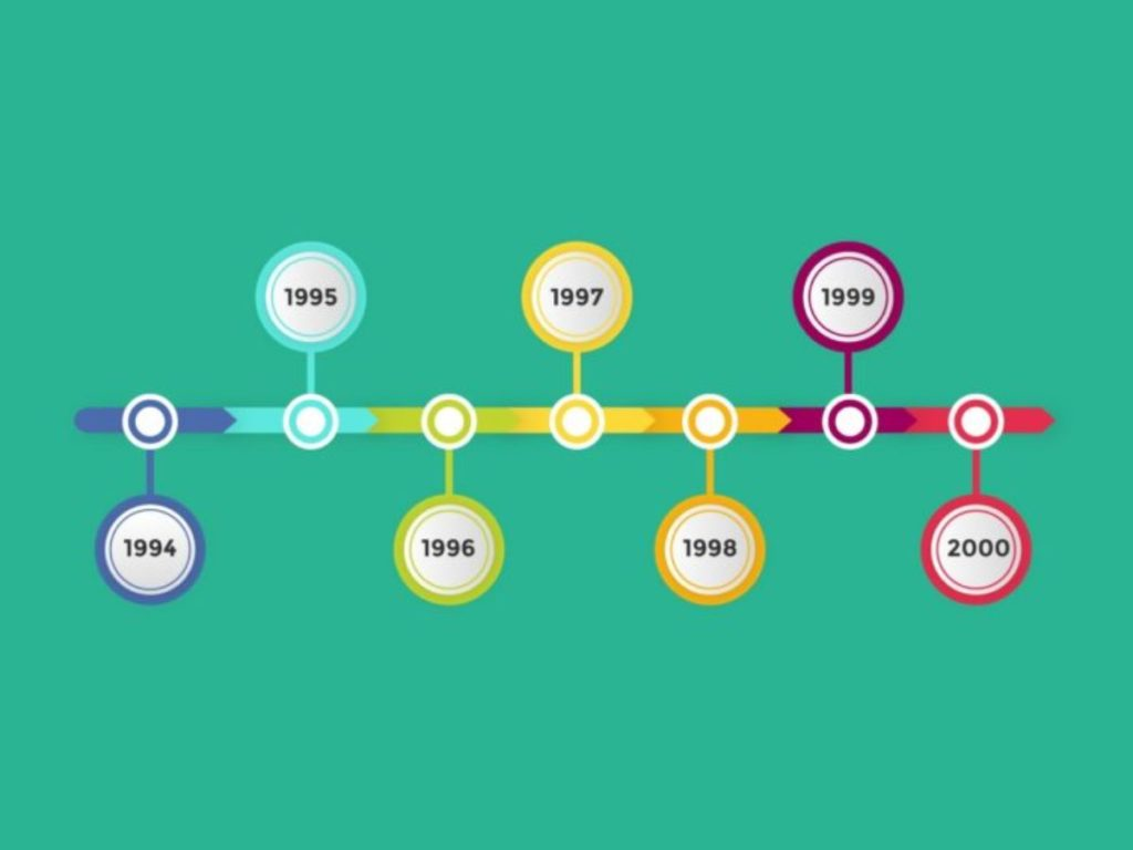 The History Of Online Advertising