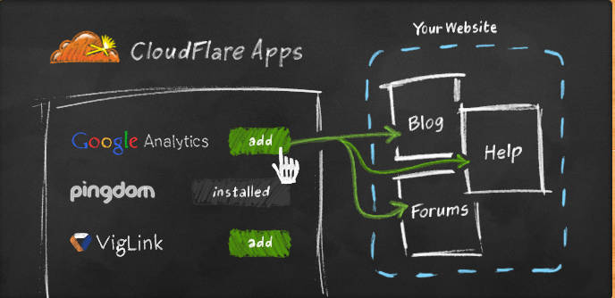 CloudFlare Applications