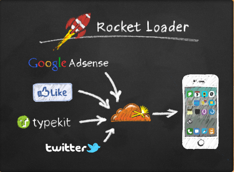 CloudFlare Rocket Loader